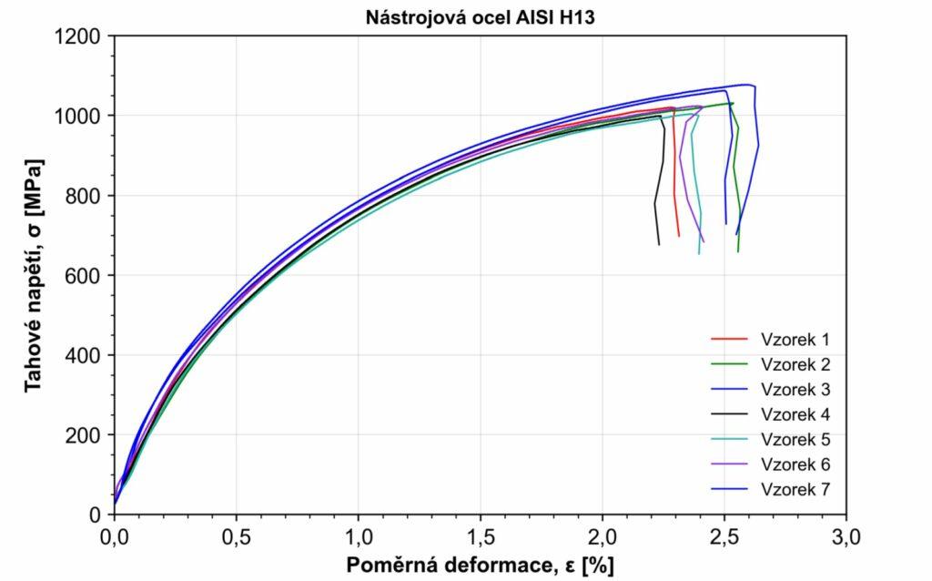 Tahová zkouška – ocel AISI H13 – graf